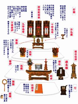 【仏壇のお飾り】クリックすると拡大します